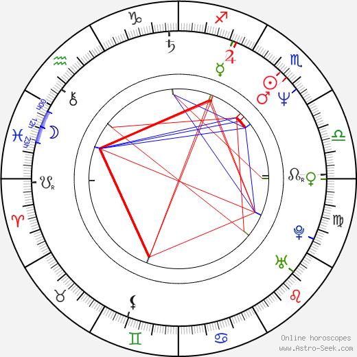 Miroslav Táborský birth chart, Miroslav Táborský astro natal horoscope, astrology