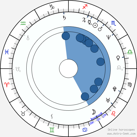 Naoko Watanabe wikipedia, horoscope, astrology, instagram