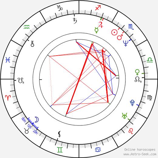 Paul Attanasio astro natal birth chart, Paul Attanasio horoscope, astrology