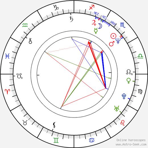 Питер Маллан Peter Mullan день рождения гороскоп, Peter Mullan Натальная карта онлайн