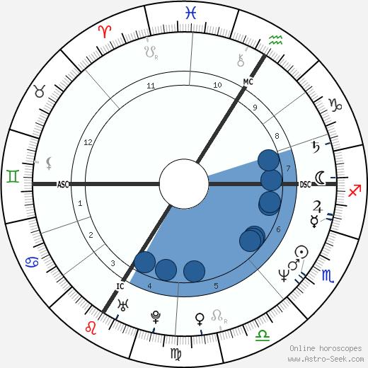 Philippe Guillon wikipedia, horoscope, astrology, instagram