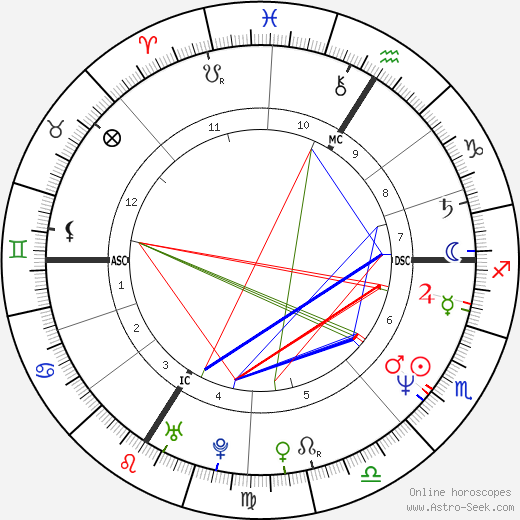 Philippe Guillon день рождения гороскоп, Philippe Guillon Натальная карта онлайн