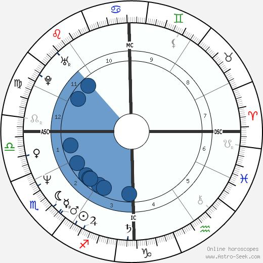 Rahm Emanuel wikipedia, horoscope, astrology, instagram