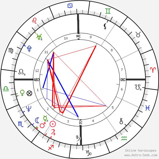 Rahm Emanuel tema natale, oroscopo, Rahm Emanuel oroscopi gratuiti, astrologia
