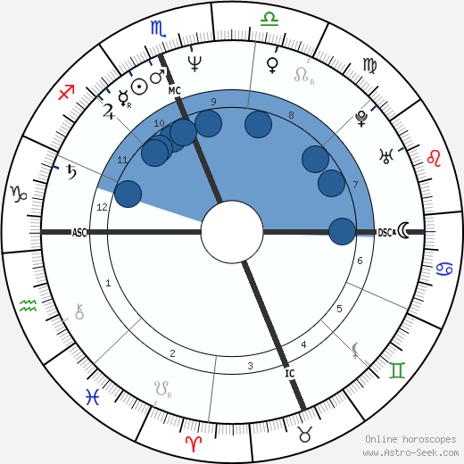 Sean Young horoscope, astrology, sign, zodiac, date of birth, instagram