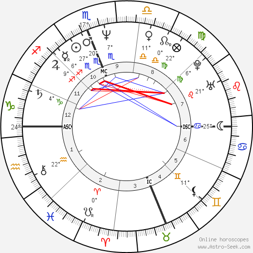 Sean Young birth chart, biography, wikipedia 2019, 2020