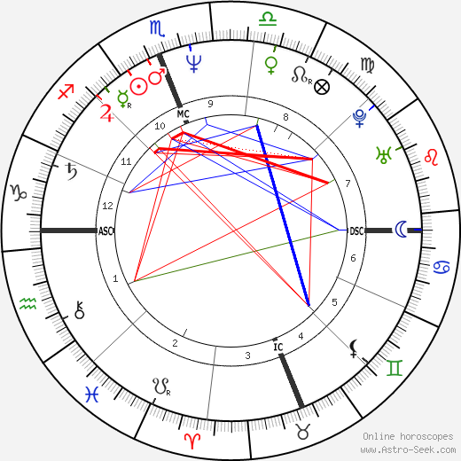 Sean Young astro natal birth chart, Sean Young horoscope, astrology