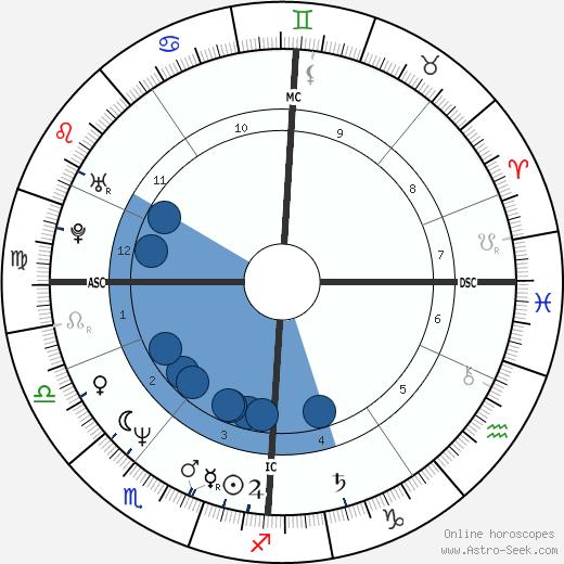Stephen Roche wikipedia, horoscope, astrology, instagram