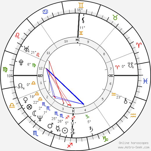 Stephen Roche birth chart, biography, wikipedia 2019, 2020