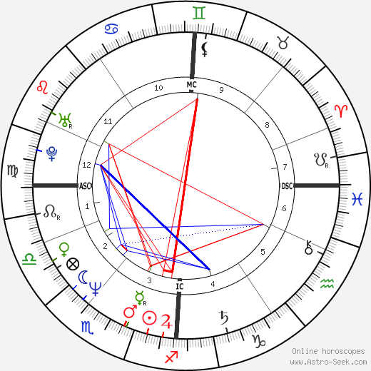 Stephen Roche astro natal birth chart, Stephen Roche horoscope, astrology