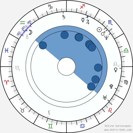 Teresa Swift wikipedia, horoscope, astrology, instagram