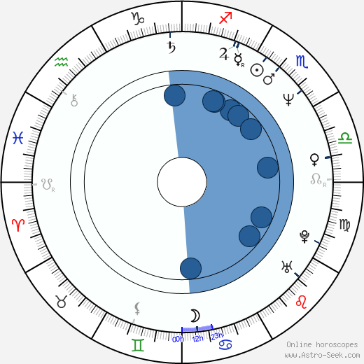 Timothy Conigrave wikipedia, horoscope, astrology, instagram
