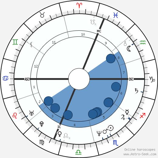 Tina Kieffer wikipedia, horoscope, astrology, instagram