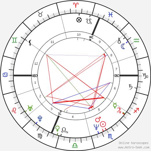 Tina Kieffer birth chart, Tina Kieffer astro natal horoscope, astrology