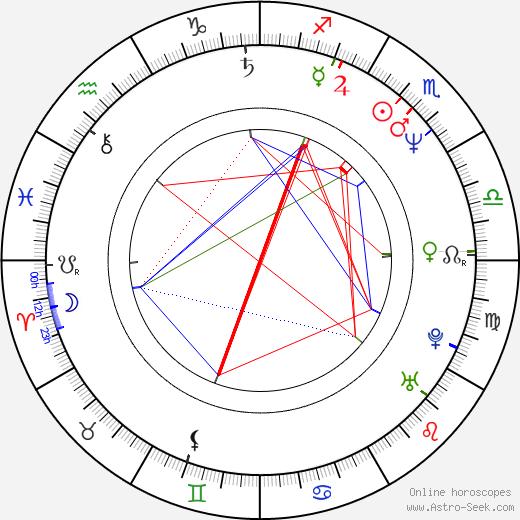 Toshihiko Sahashi astro natal birth chart, Toshihiko Sahashi horoscope, astrology