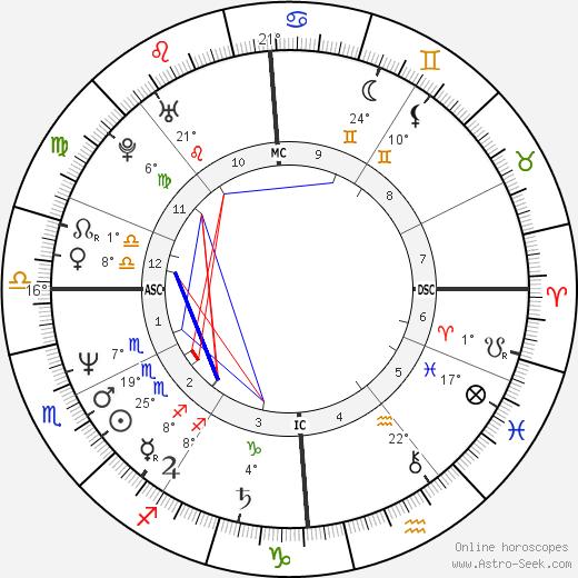 Ulrich Noethen birth chart, biography, wikipedia 2020, 2021