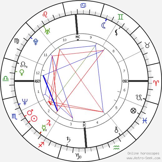 Ulrich Noethen birth chart, Ulrich Noethen astro natal horoscope, astrology