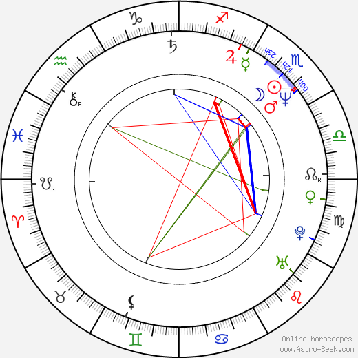 Valeria Cavalli birth chart, Valeria Cavalli astro natal horoscope, astrology