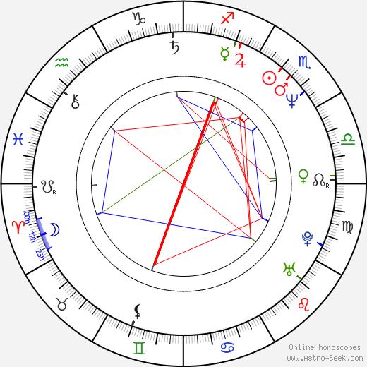 Vincent Irizarry birth chart, Vincent Irizarry astro natal horoscope, astrology