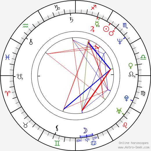 Wencke Barfoed birth chart, Wencke Barfoed astro natal horoscope, astrology