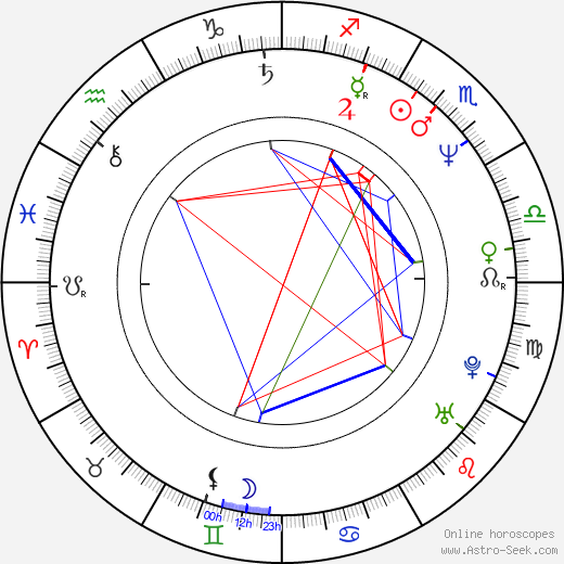 William R. Moses birth chart, William R. Moses astro natal horoscope, astrology