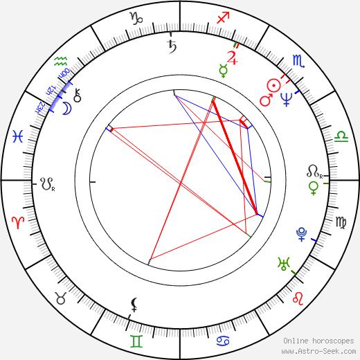 Yevdokiya Alekseyevna Germanova tema natale, oroscopo, Yevdokiya Alekseyevna Germanova oroscopi gratuiti, astrologia