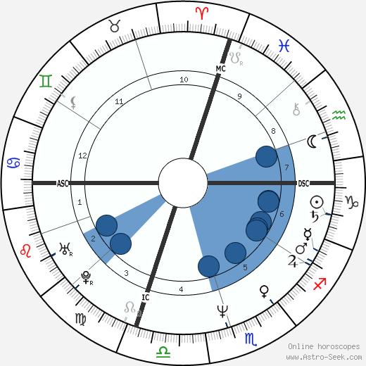 Al Giordano wikipedia, horoscope, astrology, instagram