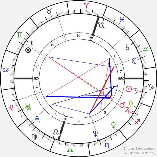 Al Giordano день рождения гороскоп, Al Giordano Натальная карта онлайн