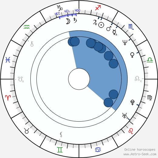 Alexander Kuznetsov wikipedia, horoscope, astrology, instagram