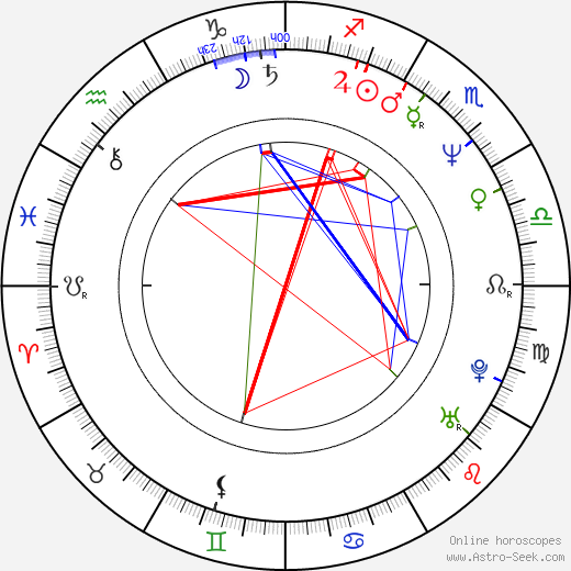 Alexander Kuznetsov astro natal birth chart, Alexander Kuznetsov horoscope, astrology
