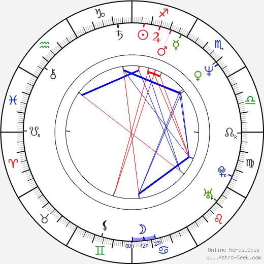 Александр Евгеньевич Лебедев Alexander Lebedev день рождения гороскоп, Alexander Lebedev Натальная карта онлайн