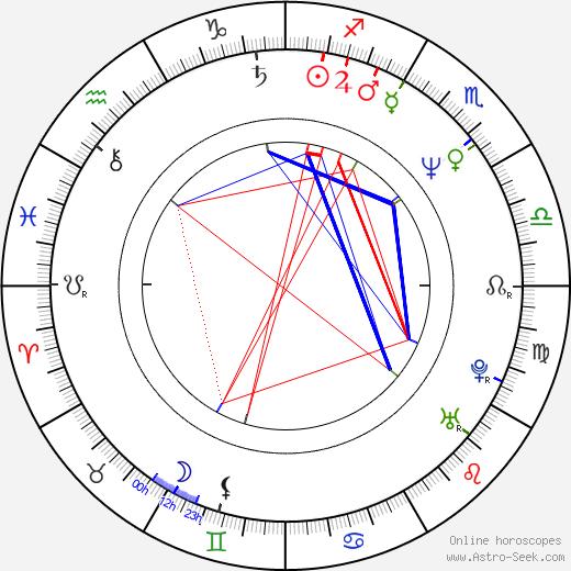 Bára Štěpánová astro natal birth chart, Bára Štěpánová horoscope, astrology