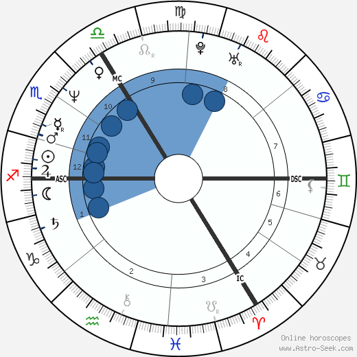 Billy Childish wikipedia, horoscope, astrology, instagram