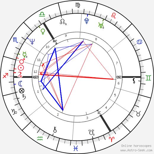 Billy Childish birth chart, Billy Childish astro natal horoscope, astrology