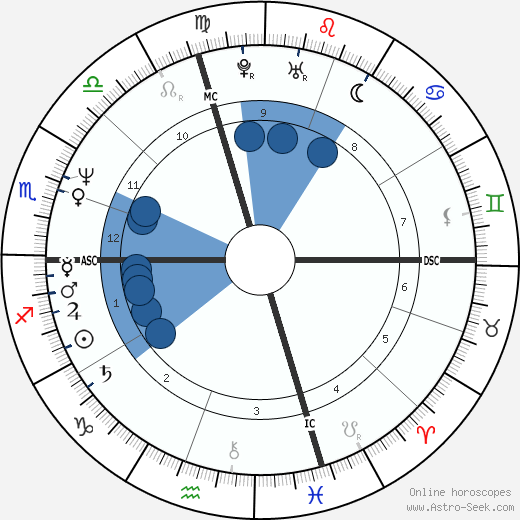 Charles Stuart wikipedia, horoscope, astrology, instagram