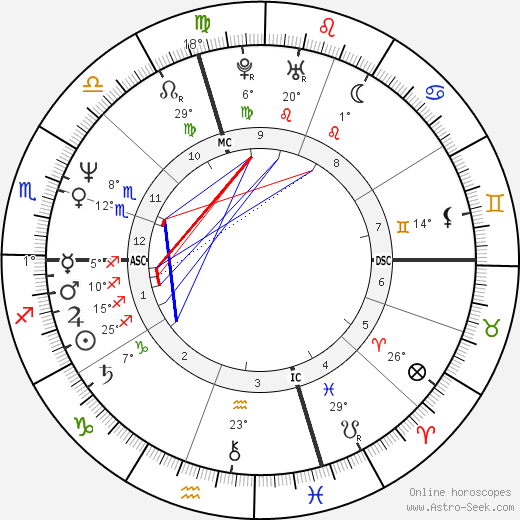 Charles Stuart birth chart, biography, wikipedia 2018, 2019