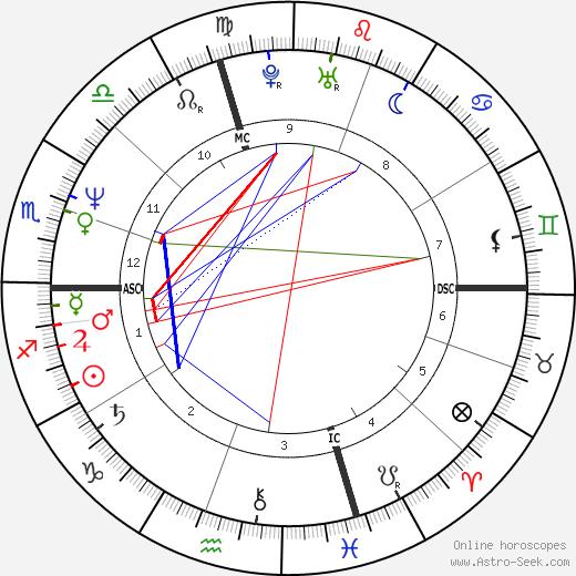 Charles Stuart день рождения гороскоп, Charles Stuart Натальная карта онлайн