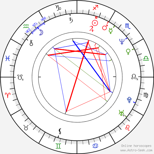 Claus Bjerre birth chart, Claus Bjerre astro natal horoscope, astrology