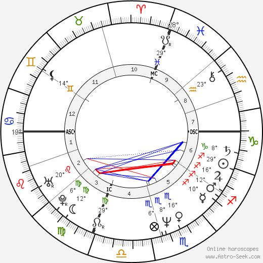 Corinne Touzet birth chart, biography, wikipedia 2019, 2020
