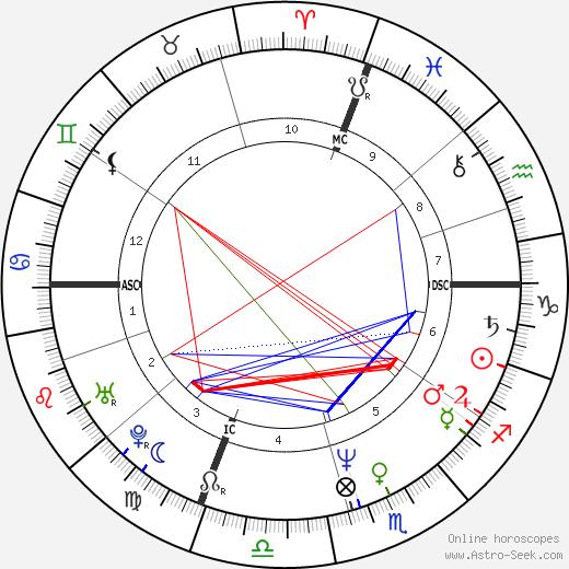 Corinne Touzet день рождения гороскоп, Corinne Touzet Натальная карта онлайн