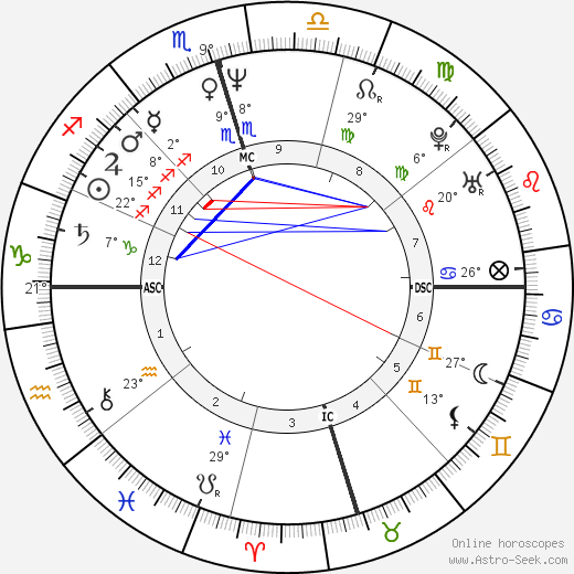 Donna Brazile birth chart, biography, wikipedia 2018, 2019