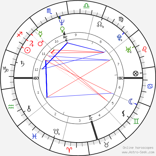 Donna Brazile astro natal birth chart, Donna Brazile horoscope, astrology