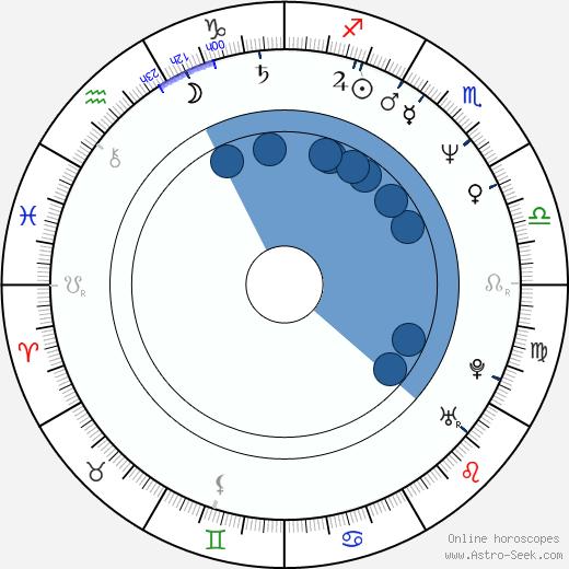 Eric Hoziel wikipedia, horoscope, astrology, instagram