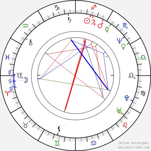 Fernando Olvera tema natale, oroscopo, Fernando Olvera oroscopi gratuiti, astrologia