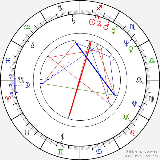 Fernando Olvera birth chart, Fernando Olvera astro natal horoscope, astrology