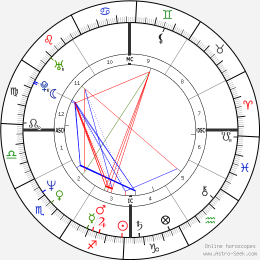 Florence Griffith Joyner astro natal birth chart, Florence Griffith Joyner horoscope, astrology