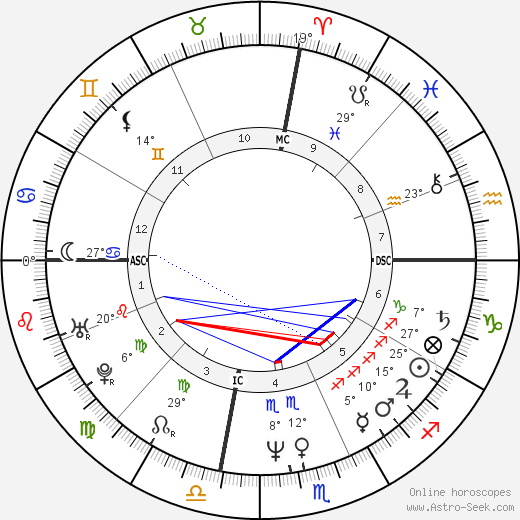 Gregg Araki birth chart, biography, wikipedia 2020, 2021