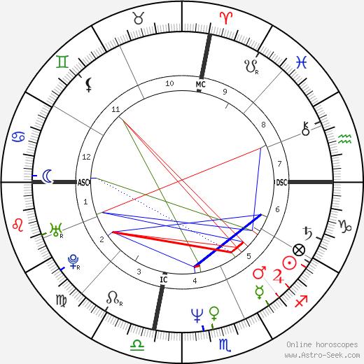 Gregg Araki birth chart, Gregg Araki astro natal horoscope, astrology