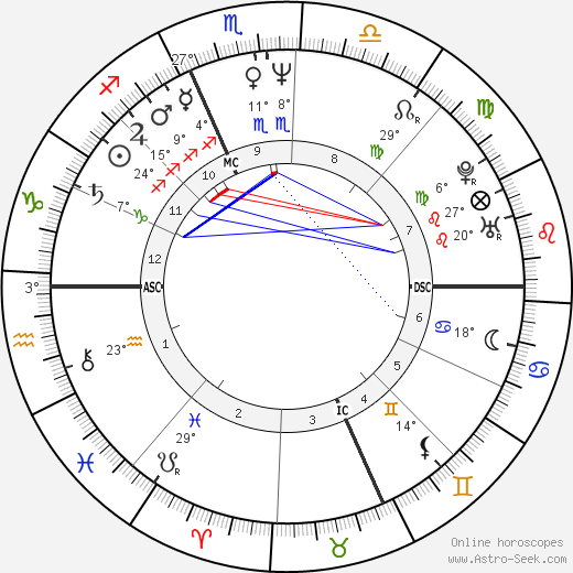 Hervé Di Rosa birth chart, biography, wikipedia 2019, 2020