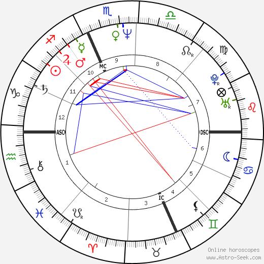 Hervé Di Rosa astro natal birth chart, Hervé Di Rosa horoscope, astrology